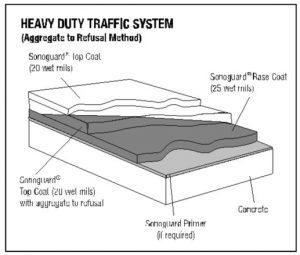 Traffic Deck Diagram